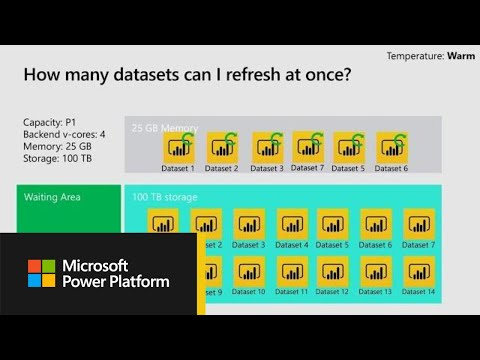Microsoft Power BI: Premium Capacity - Why Use It How To Plan For It Evaluate Your - BRK2046