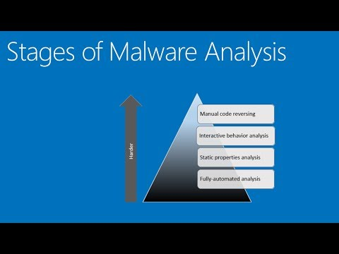 Malware Analysis - Static, Dynamic and Code Analysis