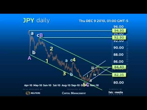 Daily Forex Trading Strategy JPY - Window for Upside Acceleration