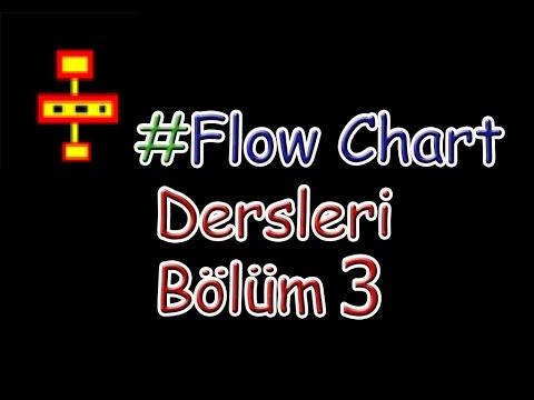 Flow Chart Dersleri Bölüm3  Faktöriyel Nasıl Hesaplanır?//Akış Şeması