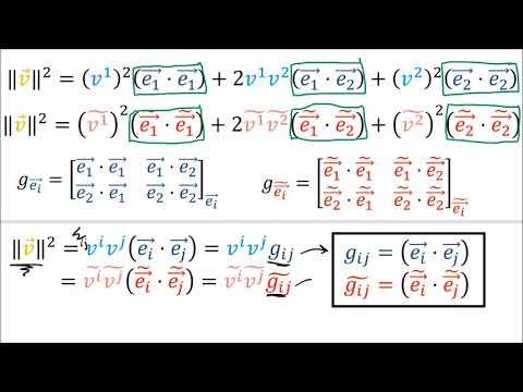 Tensors for Beginners 9: The Metric Tensor