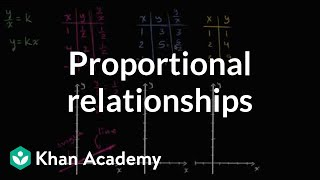 Identifying Proportional Relationships Visually