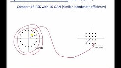 Module 4:   Quadrature Amplitude Modulation