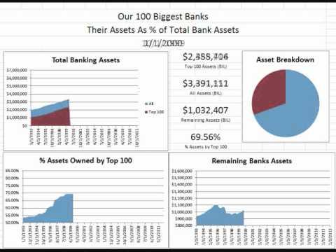 Animated Chart: Top 100 Banks Assets