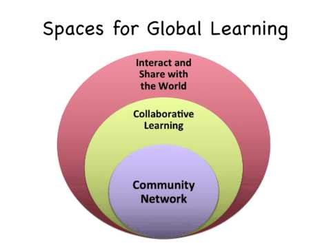 Student Autonomy for Flat Learning and Global Collaboration : OZeLIVE2015