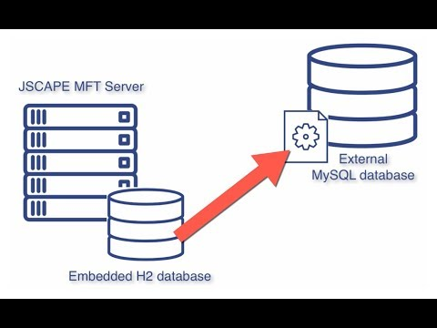 Migrating JSCAPE MFT Server Configuration Data from the Embedded H2  Database to a MySQL Database