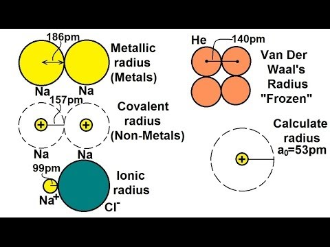 Chemistry   Periodic Variations (3 Of 23) Atomic Radius: Different Types    YouTube