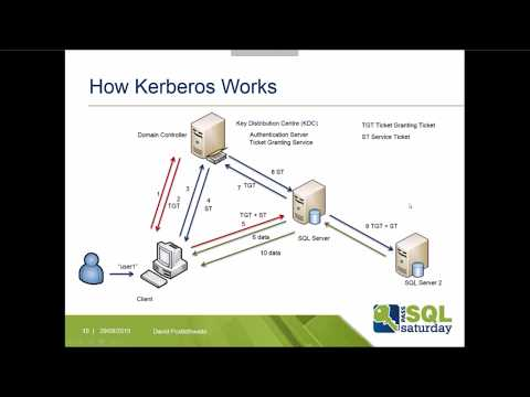 Taming the Beast - Kerberos for the SQL Server DBA