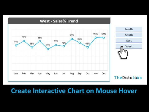 Interactive Chart on Mouse Hover