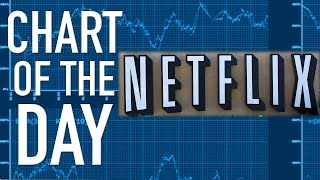 7 for 1 Stock Split Coming for Netflix as it Tries to Make Stock More Afforable