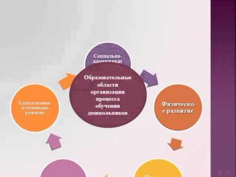 Мониторинг в частном детском саду Развитие по ФГОС. Январь 2016.