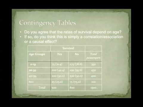 Contingency tables percentages