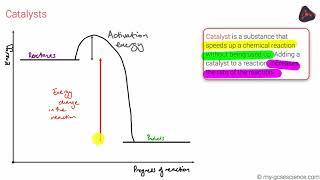 GCSE Chemistry Factors affecting rates (Edexcel 9-1)