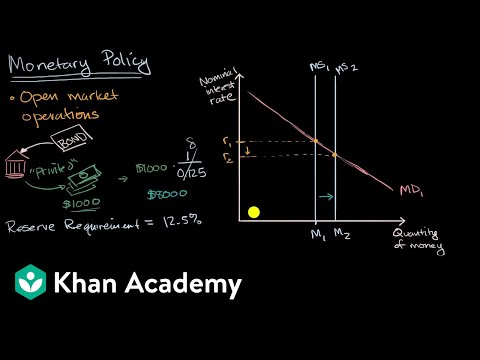 Monetary policy tools |  APⓇ Macroeconomics | Khan Academy
