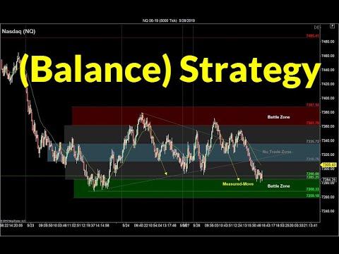 Balance Trading Strategy | Crude Oil, Emini, Nasdaq, Gold, Euro