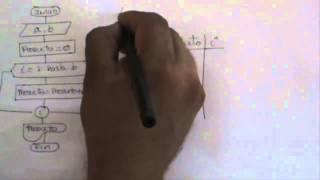 Estructura de Control Repetitiva For - Producto mediante Sumas Sucesivas(Problema 2-Diag. de Flujo)