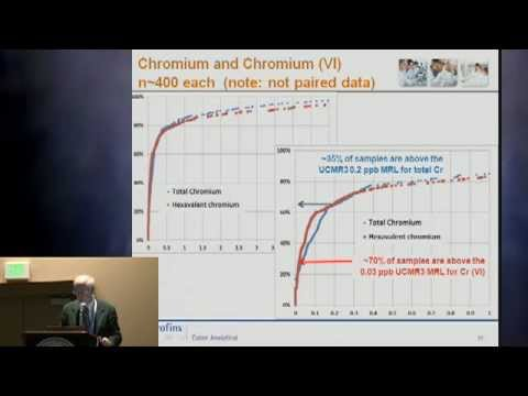 Pittcon 2013 - Water Quality and Environmental Issues - Abstract 4