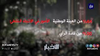 استطلاع للرأي يظهر أن غالبية الأُردنيين يَروْن أن الاقتصاد يسير بالاتجاه الخطأ - (23-1-2019)