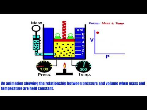 Boyle's Law (Animation)