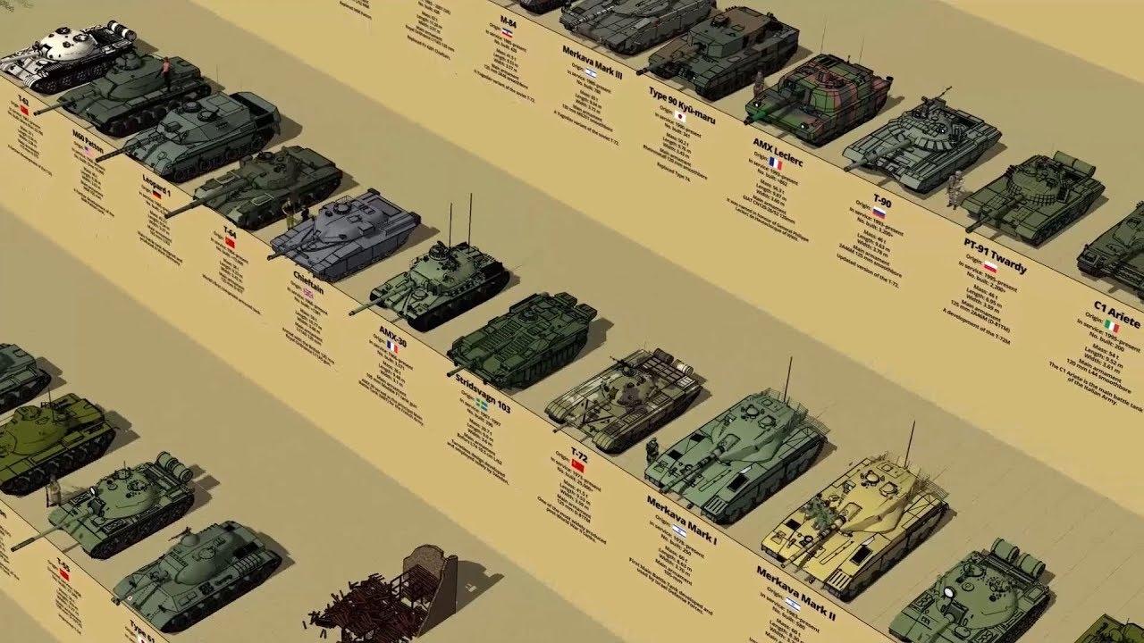 Main Battle Tanks By Generation Size Comparison 3D