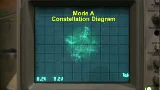 QAM Constellation Diagrams Discussion - CMX7163 & CMX7164