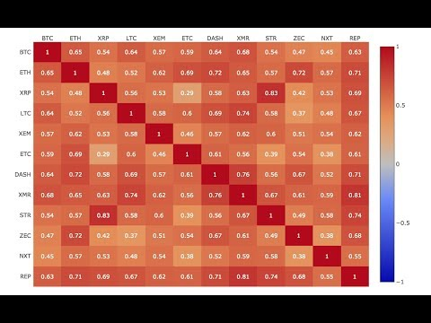 Bitcoin/Altcoin Correlation Explained - Part 1