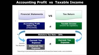 Basic Tax Accounting
