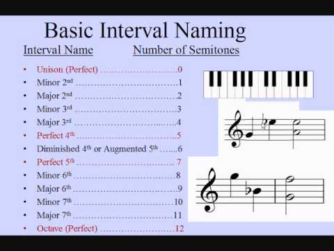 Music Intervals incredibly easy- How to name intervals  Grade 5 Theory ABRSM