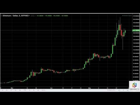 ETH/USD and ETH/BTC Technical Analysis May 30, 2017