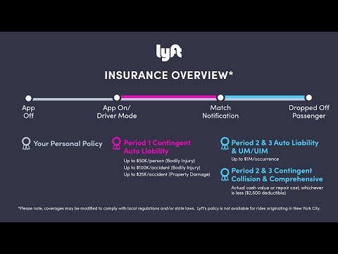Lyft Insurance Charges Drivers $2500?!?! WOW!!