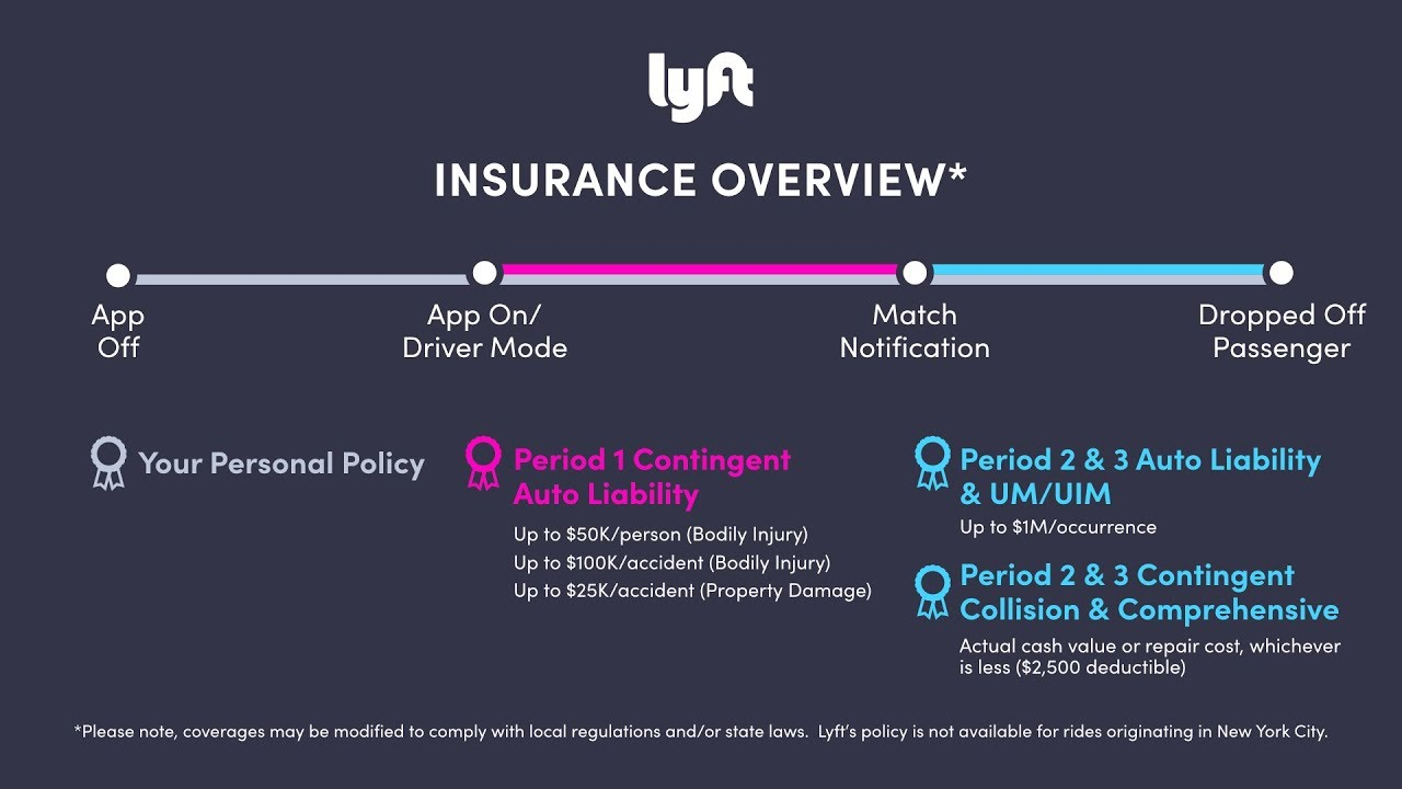 Lyft Insurance Charges Drivers 2500 Wow Youtube