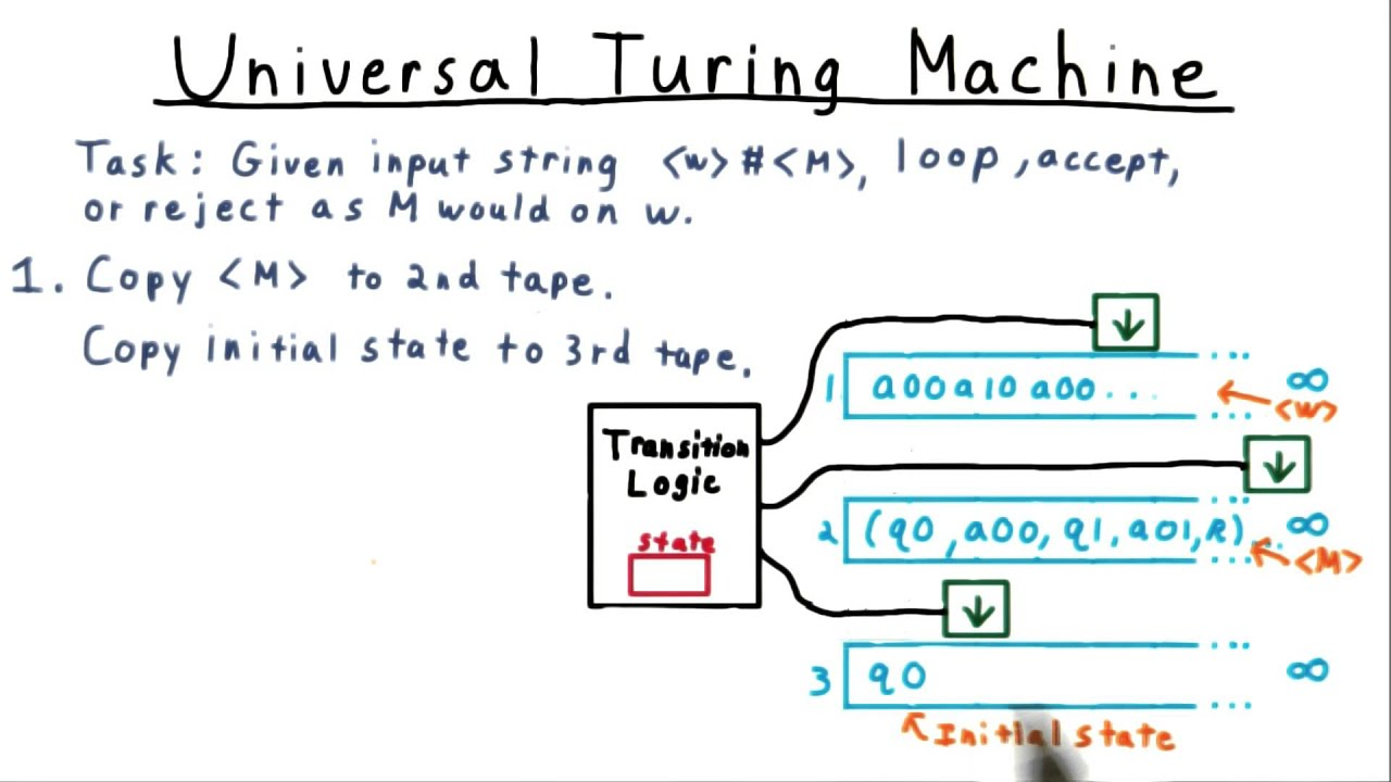 Building a universal turing machine youtube building a universal turing machine pooptronica