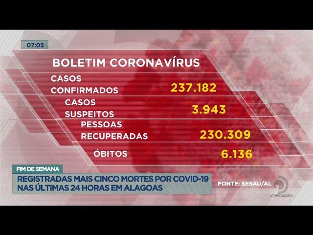 Fim de semana: Registradas mais cinco mortes por covid-19 nas últimas 24 horas em Alagoas
