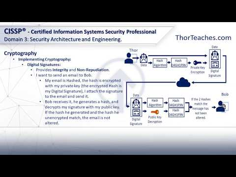 CISSP Domain 3: Security Architecture and Engineering