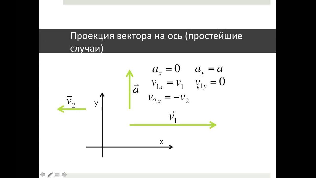Решение задач на проекция векторов по физике решение конструктивных задач