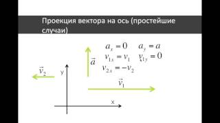 о1 Сложение векторов, проекция вектора на ось