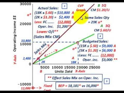 Cost Volume Profit Analysis (Effect Of Sales Mix, Sales Ratio On - cost of sales analysis