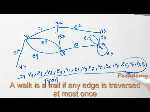 Walks, Trails, Paths, Circuits, Connectivity , Components of Graph Theory Lecture 2