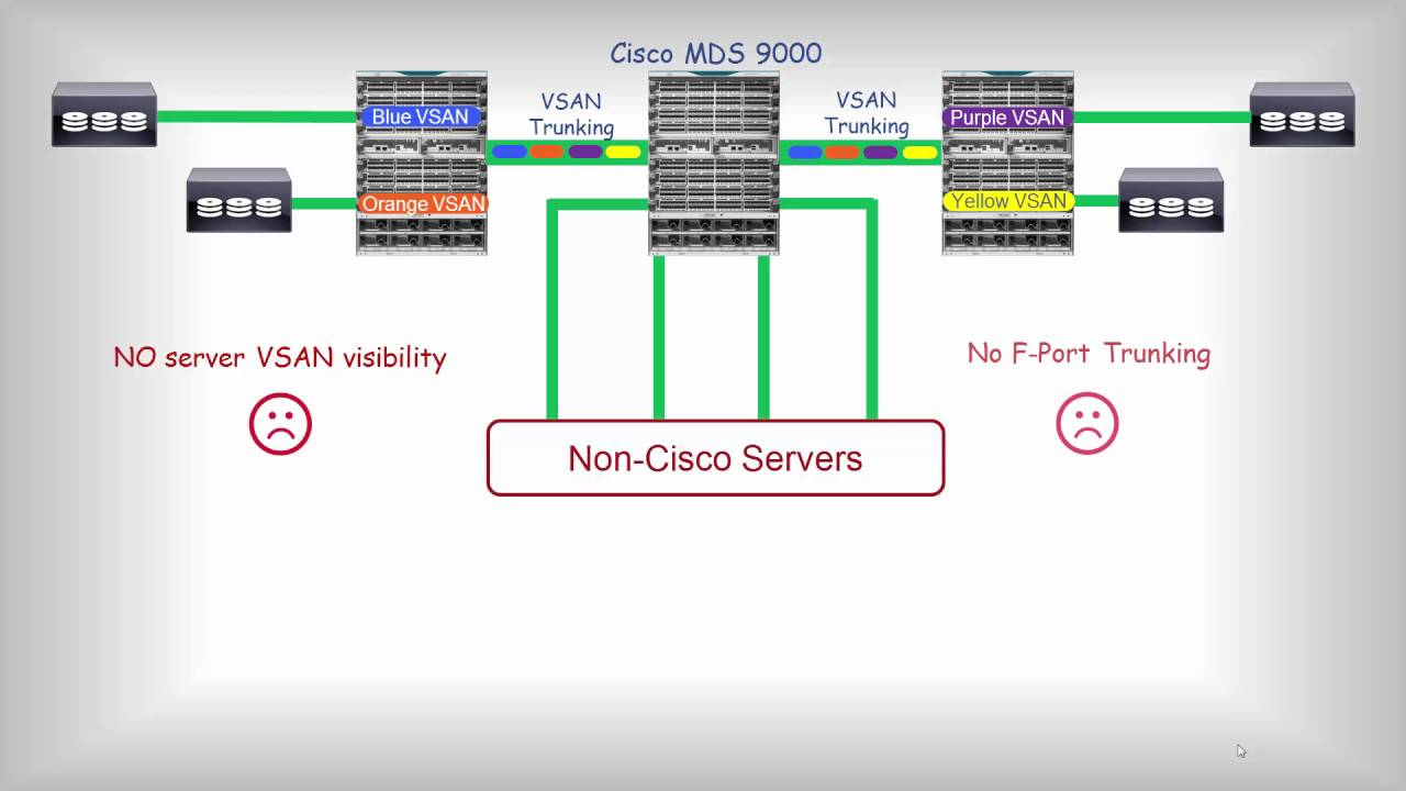 Cisco MDS and Cisco UCS: Better Together
