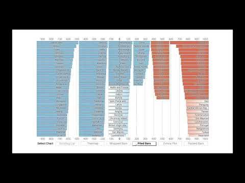 Ranked-List Visualization