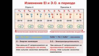 № 24. Неорганическая химия. Тема 3. Периодический закон. Часть 11. Энергии ионизации и ЭО