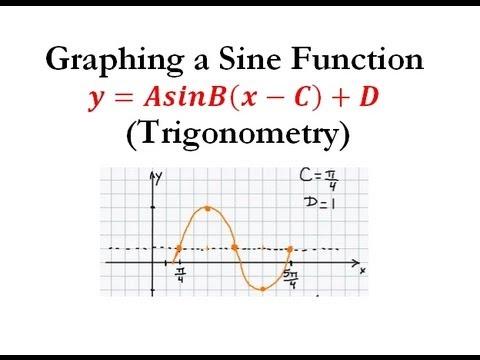 Resultado de imagen para funcion f(x)= A sen (Bx+C) +D