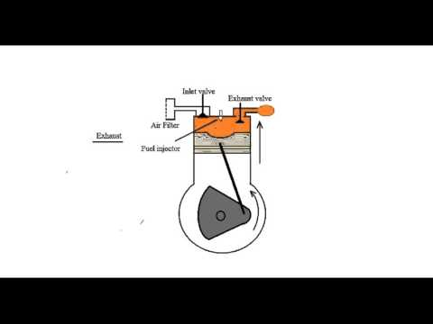 Diesel engine working , Combustion and basics of Diesel Knock.