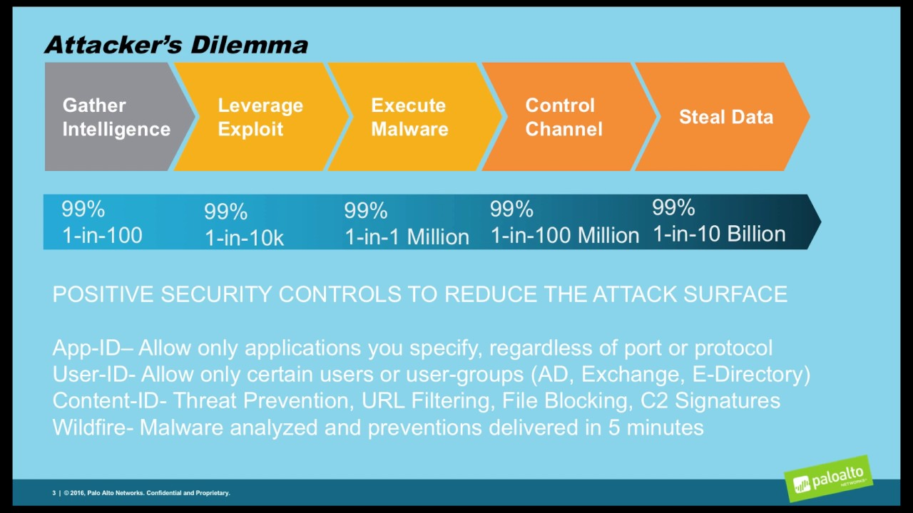 Palo Alto Networks- Is Prevention Possible?