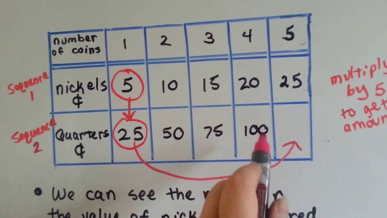 Grade 5 Math #9.5, Numerical Pattern Relationships