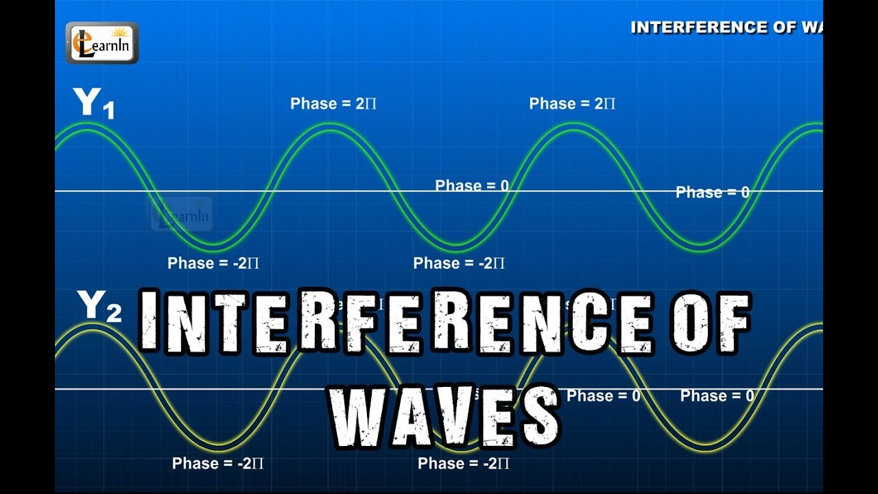 Interference Of Waves Superposition And In Light Radio Diagram The Basic Shape Wave Water Physics