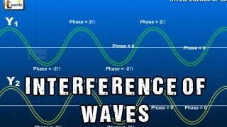 Interference of Waves | Superposition and Interference in light and water waves | Physics