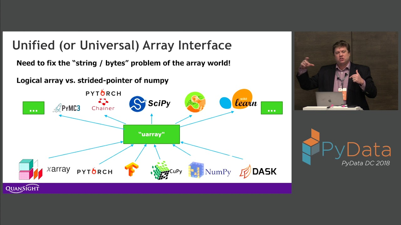 Image from uarray - Efficient and Generic Array Computation - Travis E. Oliphant, Saul Shanabrook