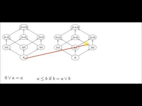 The Knaster Tarski Lemma