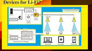 Difference between Wi Fi and Li Fi